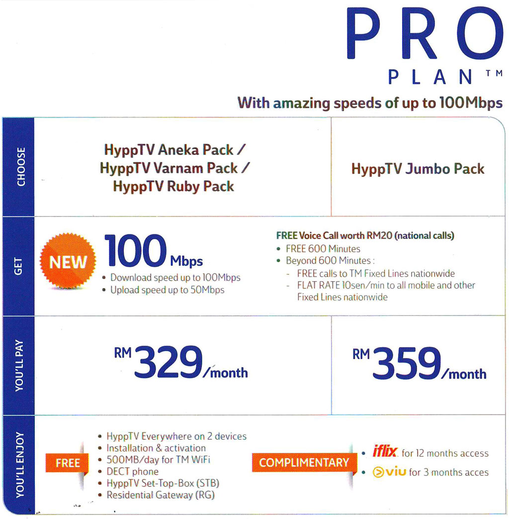 Unifi for Home - 100mbps